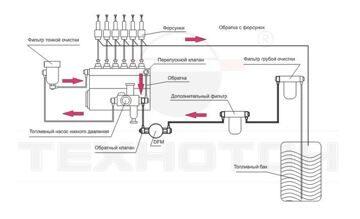 Проточный датчик контроля топлива DTM 1