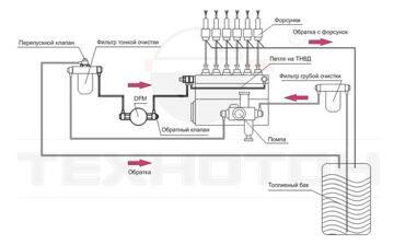 Проточный датчик контроля топлива DTM